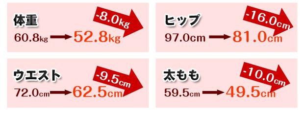 ビフォーアフターの写真数字